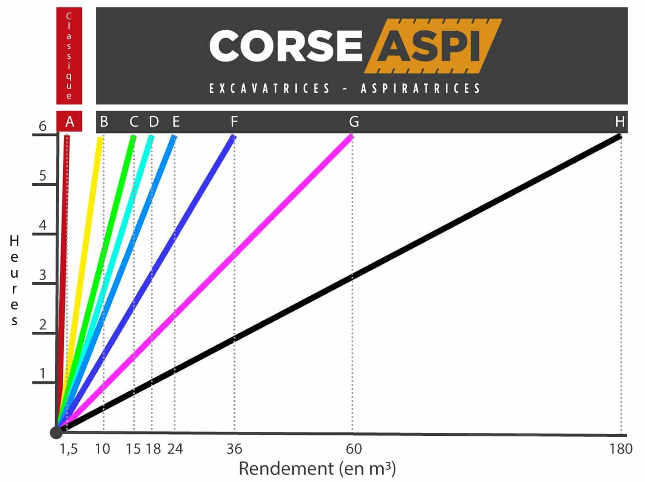 CORSE ASPI - Aspiratrice Excavatrice